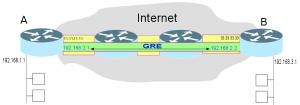 GRE_scheme